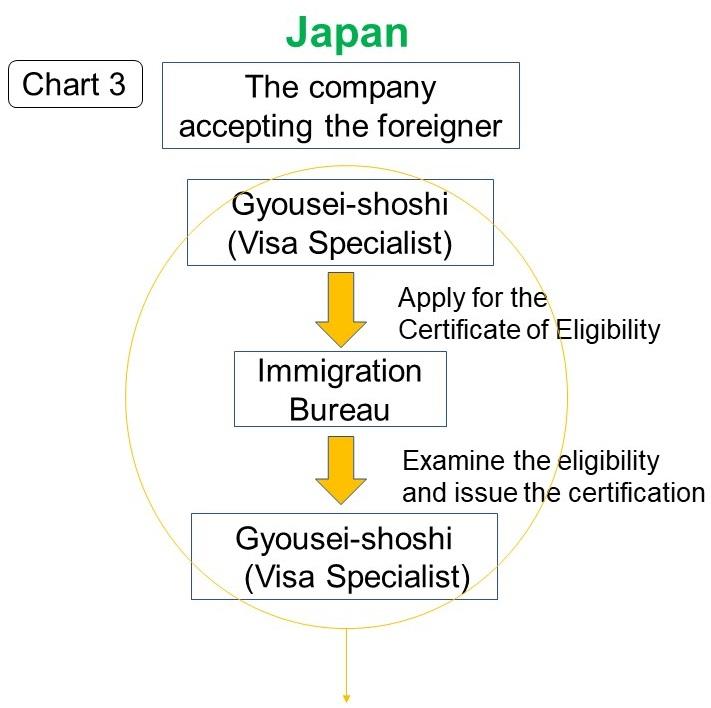 Immigration Procedures & Visa Application